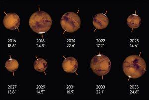 Úhlové velikosti Marsu během opozic mezi lety 2016 a 2035. Grafika: Pete Lawrence.
