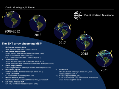 Jednotlivá pozorovací stanoviště projektu EHT a jejich využití mezi lety 2009-2021. Zdroj: M. Wielgus, D. Pesce & the EHT Collaboration.