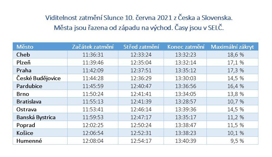 Tabulka viditelnosti úkazu ve vybraných městech v Česku i na Slovensku.